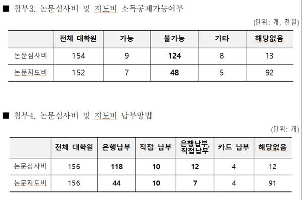 지난 10월 4일, 김현아 자유한국당 의원이 교육부에 요청해 얻은 자료다. 교육부에서 조사한 154개의 대학 중 소득공제가 가능한 대학은 단 9곳(5.8%)에 불과한 것으로 나타났다. 납부방식도 카드납부는 안되며 대부분 은행납부 또는 직접납부로 되어 있던 것으로 밝혀졌다.