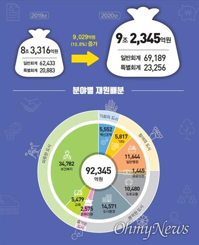 대구시는 2020년도 예산안을 전년 대비 10.8% 증가한 9조2345억 원을 편성해 대구시의회에 제출했다.