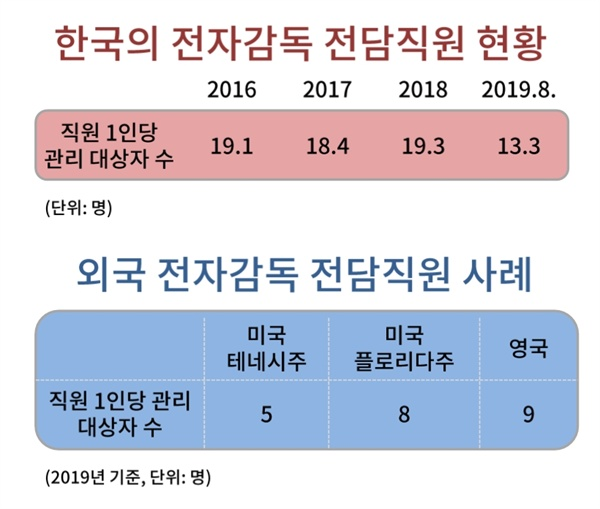 보호관찰관 중 전자감독 전담직원 현황.