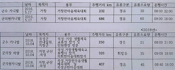 주행거리 비교 곡성군수 차량과 군의원차량이 같은 목적지에 주행거리는 다르다
