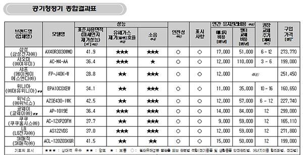 7일 한국소비자원에 따르면, 소비자들이 가장 많이 사용하는 9개사 공기청정기를 비교한 결과, 유해가스 제거라는 '기능' 면에서는 삼성, 코웨이, LG 제품이, 저렴한 가격 면에서는 위니아 제품이 좋은 평가를 받았다.