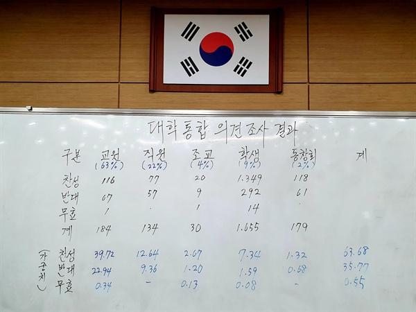 경남과학기술대학교는 11월 8일 저녁 경상대와 통합에 대한 찬반투표 결과를 발표했다.