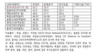 각국 국방비의 부문별 구성비 비교(단위 : %)  각국 국방비의 부문별 구성비 비교(단위 : %)