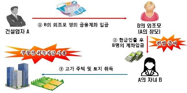 미성년 자녀에게 부동산 구입 자금을 편법 증여한 의심 사례.