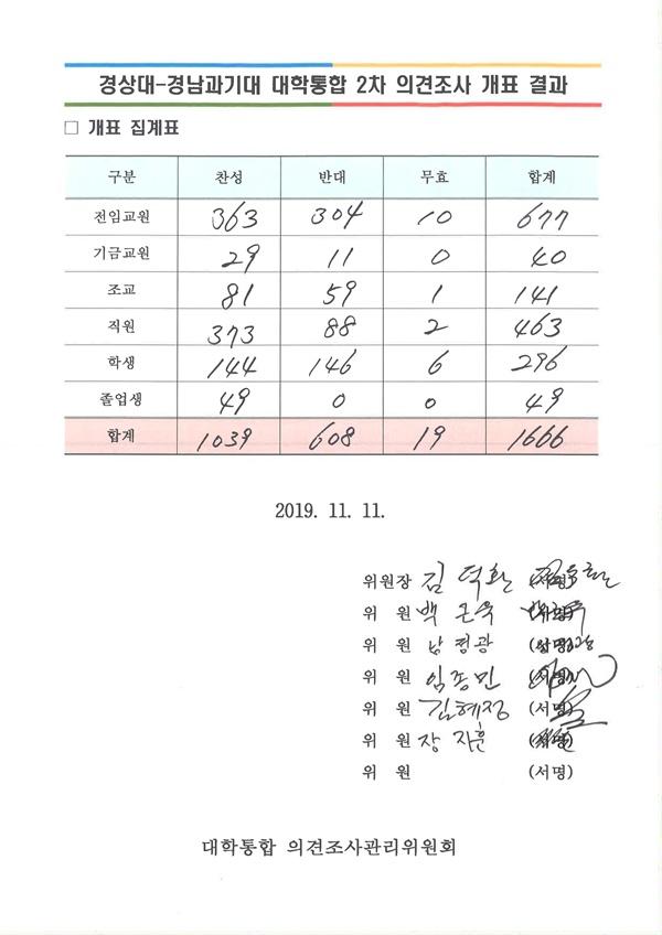 경상대학교의 '경상대-경남과기대 통합 찬반 의견조사' 결과.