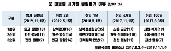 문재인 대통령 시기별 긍정평가 이유. 위 도표는 한국갤럽의 여론조사 결과를 기초로 재가공한 것이다.