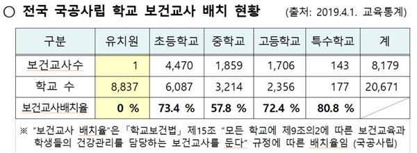 전국 국공사립 학교 보건교사 배치 현황.