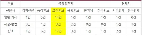 '인헌고' 관련 중앙일간지 및 경제지 기사량(10/18~11/11)