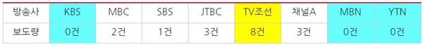 '인헌고' 관련 방송사 저녁종합뉴스 보도량(10/23~11/10)