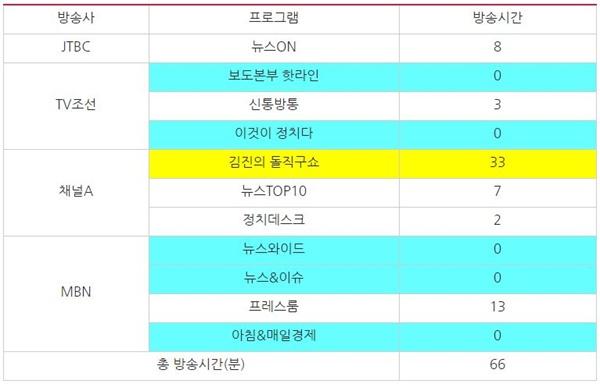 '인헌고' 관련 종합편성채널 시사대담 프로그램의 날짜별 방송 시간(단위:분)(10/21~11/8)