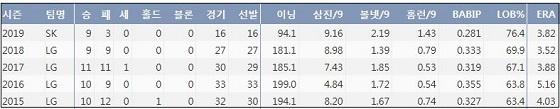 소사 최근 5시즌 주요 기록 (출처: 야구기록실 KBReport.com)