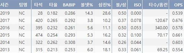 김태군의 최근 6시즌 주요 기록(출처: 야구기록실 KBReport.com)