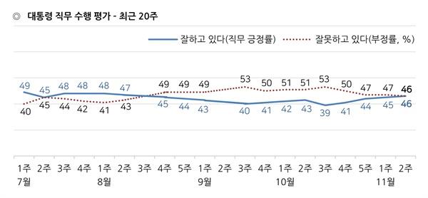 한국갤럽이 2019년 11월 둘째 주(12~14일) 전국 성인 1002명에게 문재인 대통령이 대통령으로서의 직무를 잘 수행하고 있다고 보는지 잘못 수행하고 있다고 보는지 물은 결과, 46%가 긍정 평가했고 46%는 부정 평가했으며 9%는 의견을 유보했다(어느 쪽도 아님 5%, 모름/응답거절 4%).