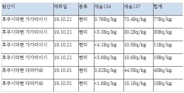 후쿠시마산 쌀의 방사능 검사결과 후쿠시마현청