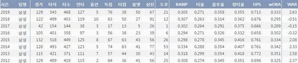 삼성 김상수 2012시즌 이후 주요 기록(출처=야구기록실 KBReport.com)