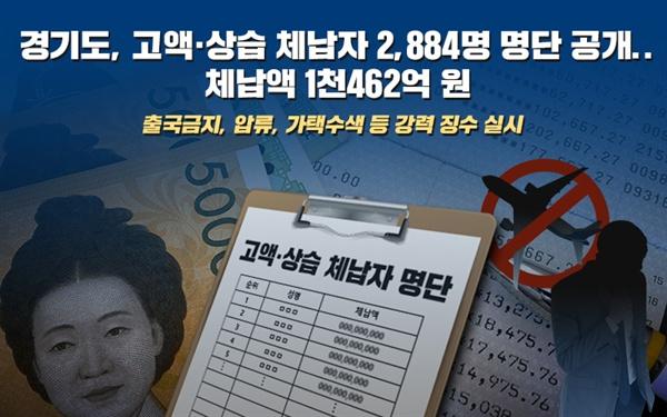 경기도(도지사 이재명)는 20일 1년이 지나도록 1,000만 원 이상의 세금을 내지 않은 고액·상습 체납자 2,884명의 명단을 도 홈페이지와 경기도보, 위택스(지방세 납부 사이트)를 통해 공개했다.