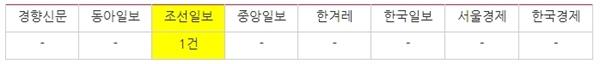 △ '조국 수호대' 관련 신문 지면 보도량(11/4~12) ⓒ민주언론시민연합