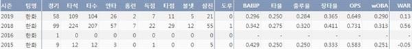 지성준 데뷔 이후 4시즌 1군 주요 기록 (출처=야구기록실 KBReport.com)