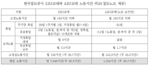한국철도공사 3조2교대와 4조2교대(노조 요구안) 노동시간 비교(출처: 철도노조). 4조2교대제도가 시행되면 교대근무자 연평균 근무시간이 2046시간에서 1884시간으로 줄어들며, 주간 평균근무시간도 39.3시간에서 36.2시간으로 줄어들게 된다.