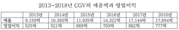 2013년~2018년 CGV의 매출액과 영업이익