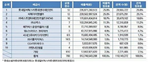 2018년 한국영화 배급사 순위