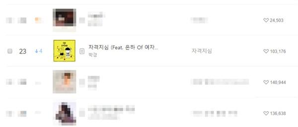 박경의 음원 사재기 실명 거론 파문이 야기된 후 25일 밤부터 그의 2016년 발표곡 '자격지심'이 다시 맬론 실시간 순위에 등장해 화제를 모았다.