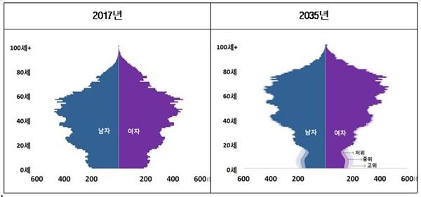 인구 구조 변화 통계청 '장래 인구 특별 추계' 자료에 의하면 인구 구조가 역삼각형 모양으로 변화한다.