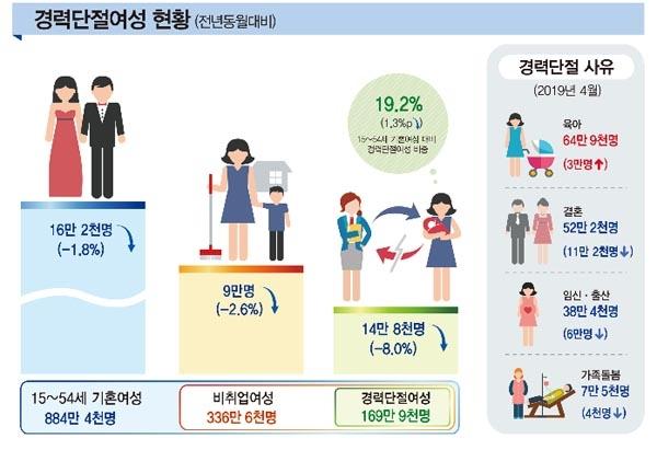 2019 경력단절여성 현황.
