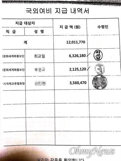 최교일 자유한국당 의원과 그의 보좌진 P씨 등을 대상으로 한 국외여비지급내역서. 최교일 의원은 632만6180원을, 보좌진 P씨(표 가운데)는 212만5120원을 수령했다.