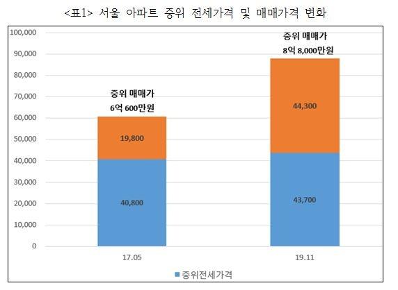 서울 아파트 중위매매가격과 전세가격 차이