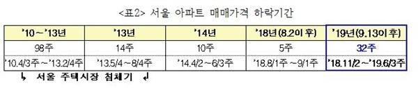 서울 아파트 매매가격 하락기간