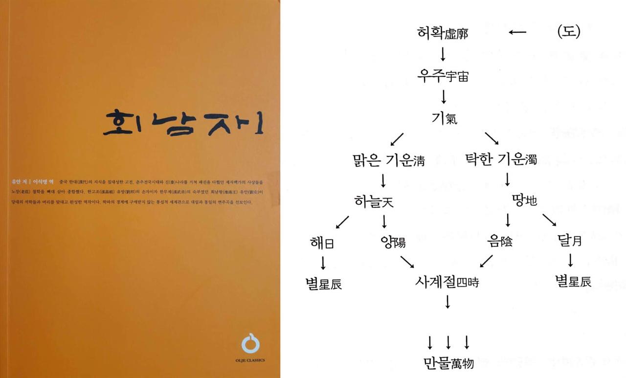 〈사진182〉 《회남자淮南子》는 중국 한나라 초기 회남려왕 유장의 아들 유안(劉安)이 엮었다고 알려져 있다. 사진은 이석명이 옮긴 《회남자1》(유안 엮음, 올재, 2017). 〈사진183〉 《회남자淮南子》 〈천문훈(天文訓)〉 편에 나와 있는 우주와 만물 생성론이다. 이것은 중국 최초의 도상이다.