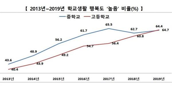 학생 행복도 '높음' 비율 변화 그래프.