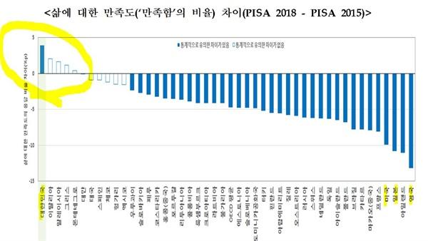 학생 '삶 만족도' 변화. 통계적으로 한국만 유일하게 유의미하게 상승했다.