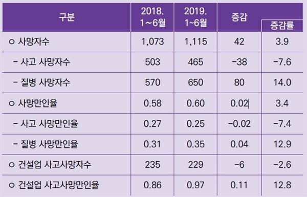 <표1> 2018, 2019 상반기 산재 사망자수와 사망만인율(고용노동부)