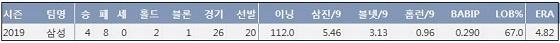 삼성 원태인 2019시즌 주요 기록?(출처: 야구기록실 KBReport.com)