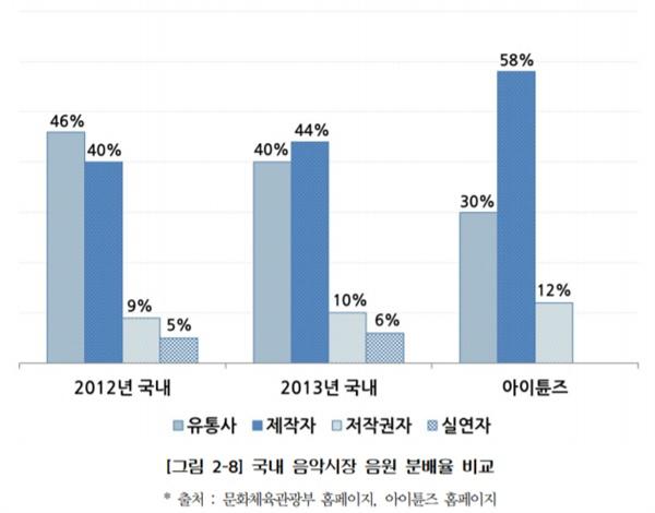 국내 음악시장 음원 분배율 비교