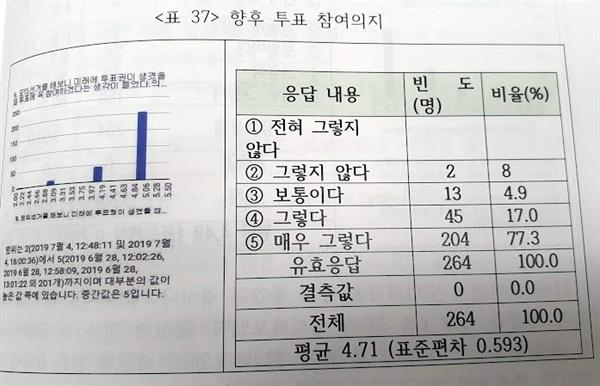 정책연구 보고서에 실린 '향후 투표 참여의지' 설문결과 표.