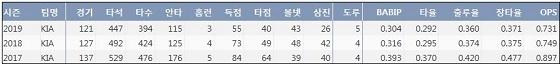 FA 김선빈 최근 3시즌 주요 기록?(출처: 야구기록실 KBReport.com)