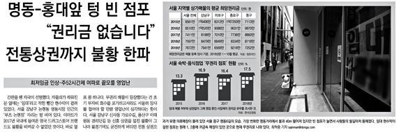 △ 특정 상권 불황이 최저임금과 주 52시간 때문이라는 동아일보