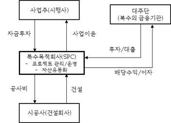 부동산 개발 PF 구조 (출처: 김기형 외, 2012, <부동산 개발사업의 PROJECT FINANCE>. 부연사.)