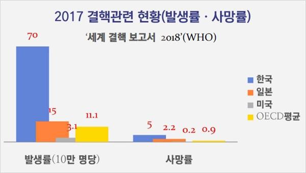 ▲ 2017년 세계 결핵 관련 현황 ⓒ 세계 결핵 보고서 2018(WHO)