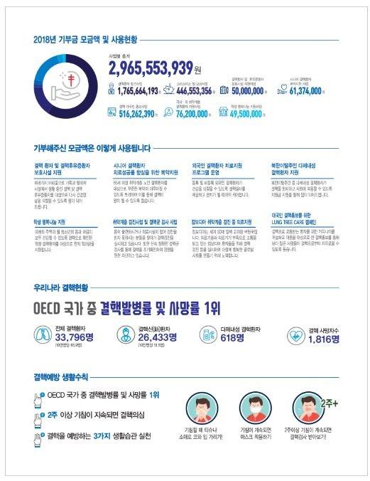 결핵협회가 쇼핑몰에 공개하고 있는 2018년 기부금 모금액과 사용 현황.