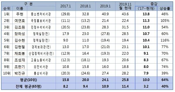 문재인 정부 청와대 전현직 참모 가운데, 부동산 자산 증가액이 가장 높았던 10인. 정부의 부동산정책을 주도적으로 입안했던 김수현 전 정책실장의 이름도 들어가 있다.