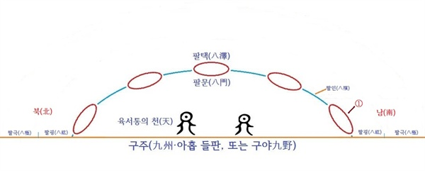 〈사진189〉 《회남자淮南子》 〈천문훈(天文訓)〉과 〈지형훈(?形訓)〉 편을 참고하여 그려 보았다.