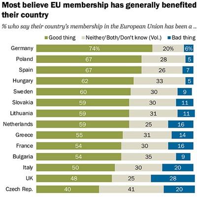 유럽연합국가 국민들이 가장 선호하는 이웃국가