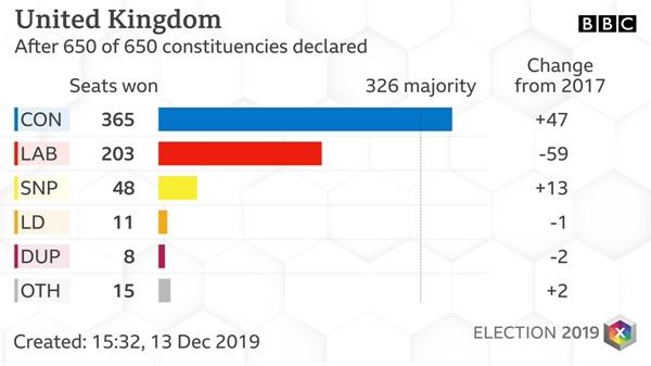 영국 총선 결과