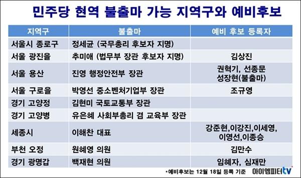 민주당 현역 불출마 가능 지역구와 예비후보 현황. 예비후보는 12월 18일 기준.