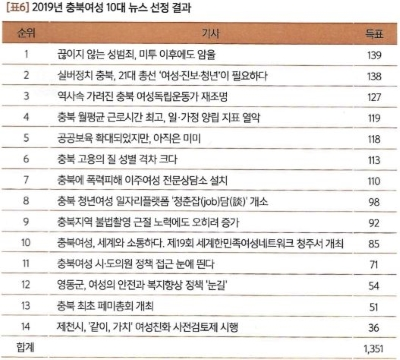 뉴스 선정위원회에서 추천한 14개의 뉴스 가운데, 384명의 투표인단이 복수 투표를 통해 선정한 순위 ⓒ충북여성정책포럼