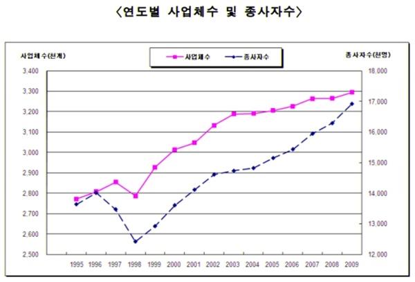 2009년 기준 연도벌 사업체수 및 종사자수(출처: 2009년 기준 전국사업체조사 잠정결과 보도자료)